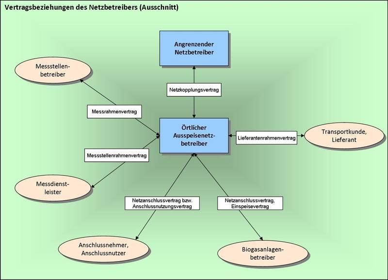 csm_Vertragsbeziehungen_Netz_eacb8d7278